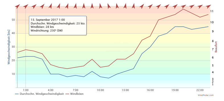 Screenshot-2017-9-15 Windfinder com - Wind and weather report Darsser Ort(1)